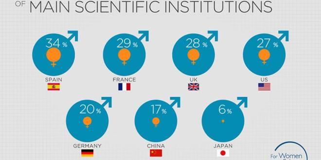 Femeile în cariera științifică