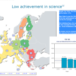 low achievement in science
